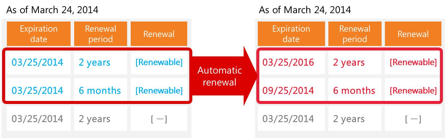 Operation examples of automatic renewal