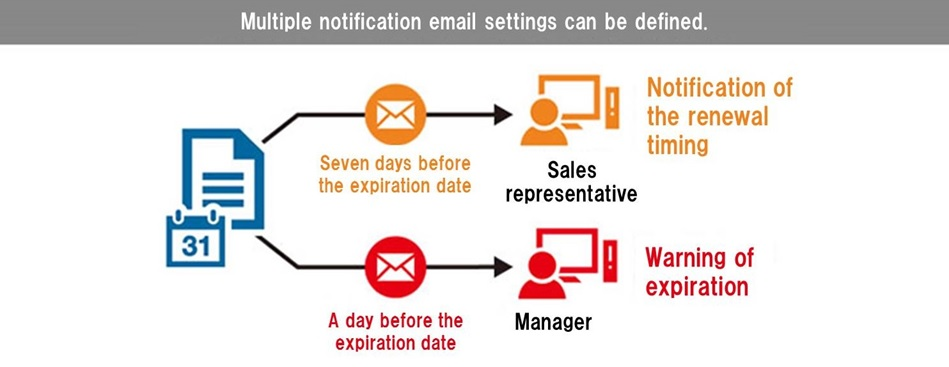 Operation examples of automatic mail notification
